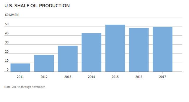 U.S. Shale Production