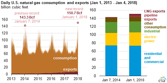 Daily U.S. natural gas consumption and exports (Jan 1, 2013 - Jan. 4, 2018)