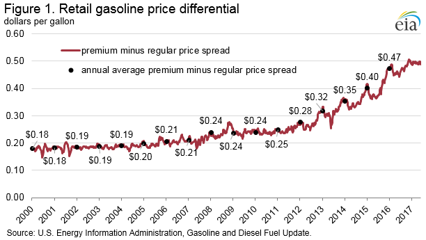 EIA Figure 2. Retail gasoline pride differential and ethanol blending percentages