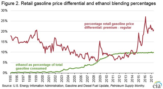 EIA Figure 2. Regtail gasoline price differential and ethanol blending percentages