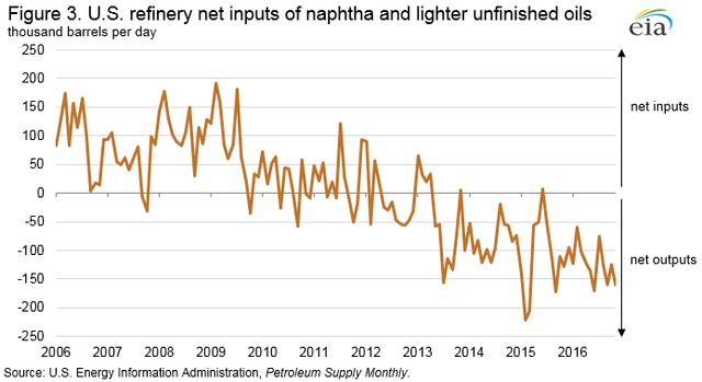 EIA Figure 3. U.S. refinery net inputs of naphtha and lighter unfinished oils