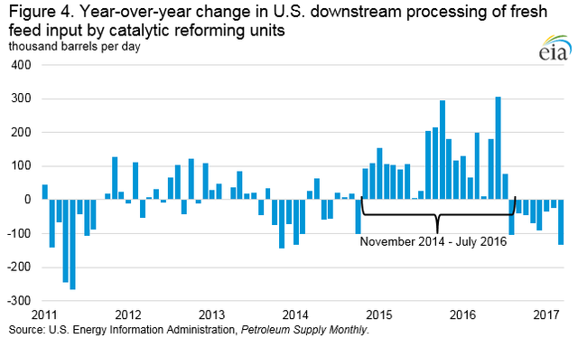Figure 4. Year-over-year change in U.S. downstream processing of fresh feed input by catalytic reforming units