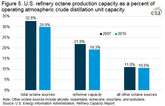 EIA Figure 5. U.S. refinery octane production capacity as a percent of operating atmospheric crude distillation unit capacity