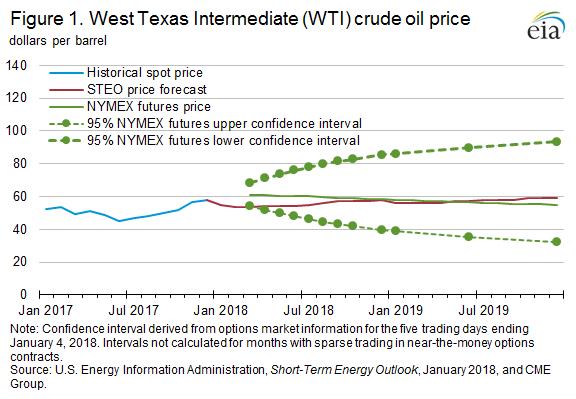 EIA Figure 1. Wst Texas Intermediate (WTI) crude oil price