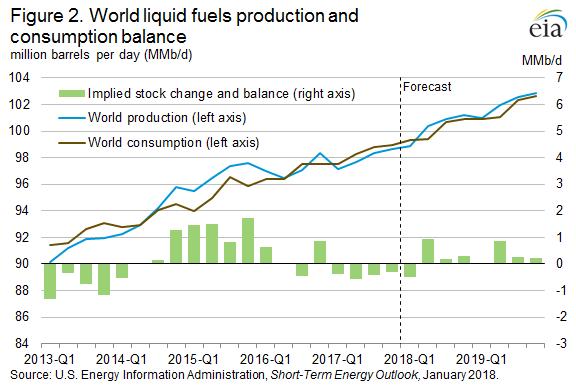 EIA Figure 2. World liquid fuels production and consumption balance