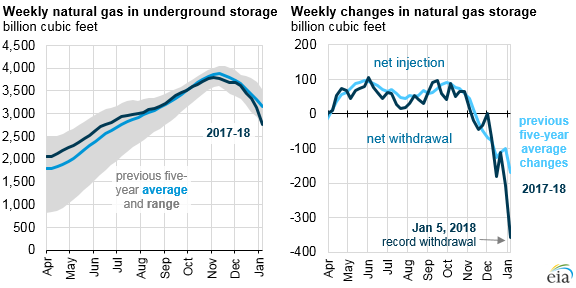 EIA: Weekly natural gas in underground storage/ Weekly changes in natural gas storage