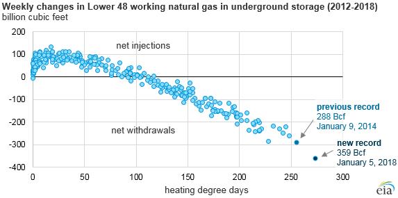 EIA: Weekly changes in Lower 48 working natural gas in underground storage (2012-2018)
