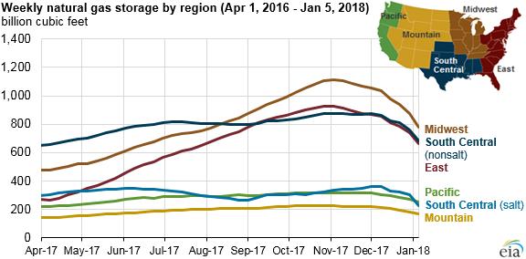 EIA: Weekly natural gas storage by region (Apr 1, 2016 - Jan. 5, 2018)