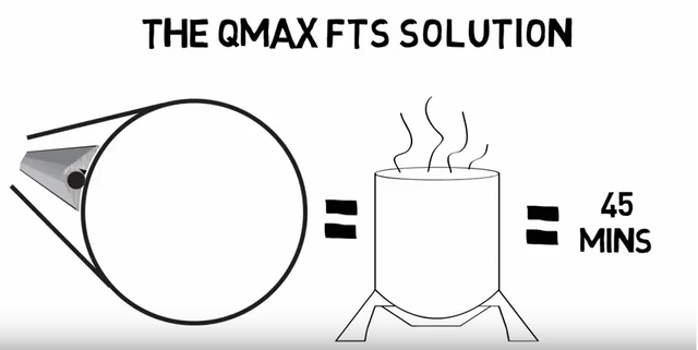 QMax FTS: A faster heating solution video