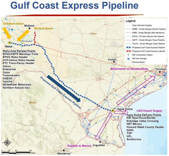 Gulf Coast Express pipeline