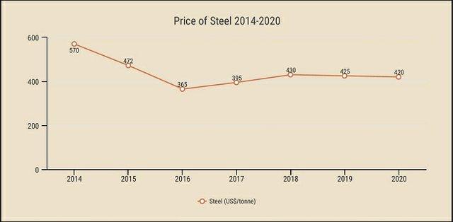 price_of_steel_general_steel_graphic_small.jpg