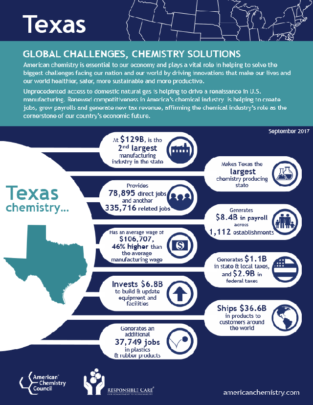 Texas Chemisty Infographic