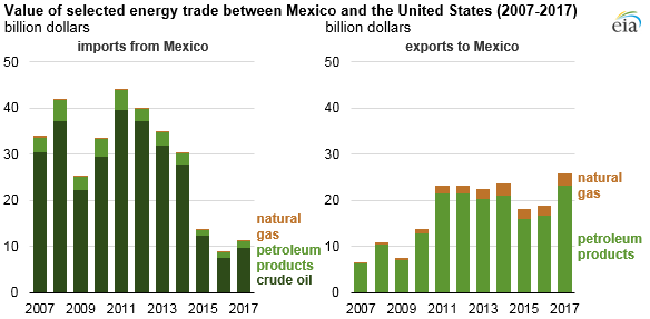 Value of selected energy trade between Mexico and the U.S.