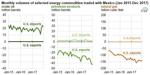 Monthly volumes of selected energy commodities traded with Mexico